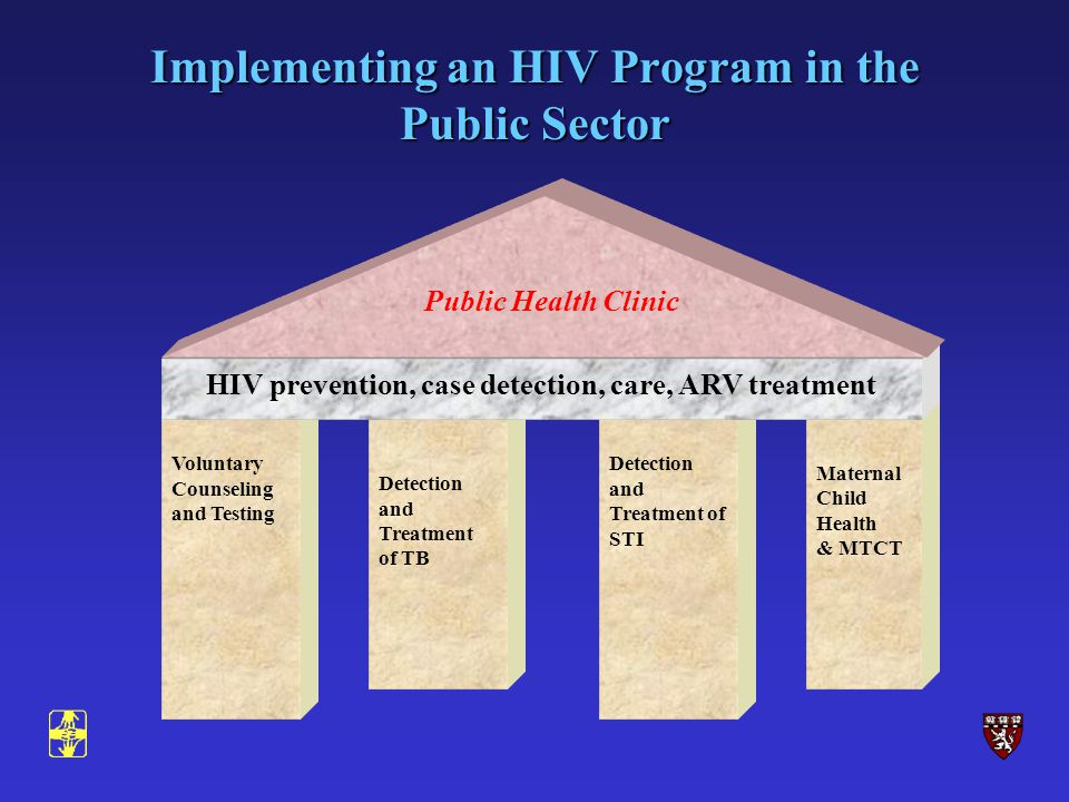 Detection and Treatment of TB Voluntary Counseling and Testing Maternal Child Health & MTCT Detection and Treatment of STI HIV prevention, case detection, care, ARV treatment Public Health Clinic Implementing an HIV Program in the Public Sector