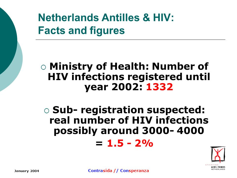 January 2004 Contrasida // Consperanza Netherlands Antilles & HIV: Facts and figures Ministry of Health: Number of HIV infections registered until year 2002: 1332 Sub- registration suspected: real number of HIV infections possibly around = %