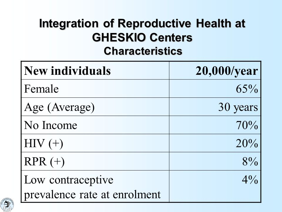 Integration of Reproductive Health at GHESKIO Centers Characteristics New individuals20,000/year Female65% Age (Average)30 years No Income70% HIV (+)20% RPR (+)8% Low contraceptive prevalence rate at enrolment 4%