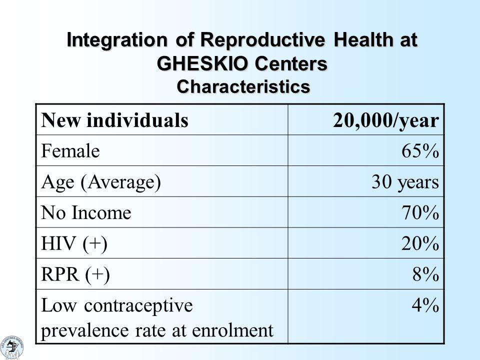 January 2004 Contrasida // Consperanza Contraception