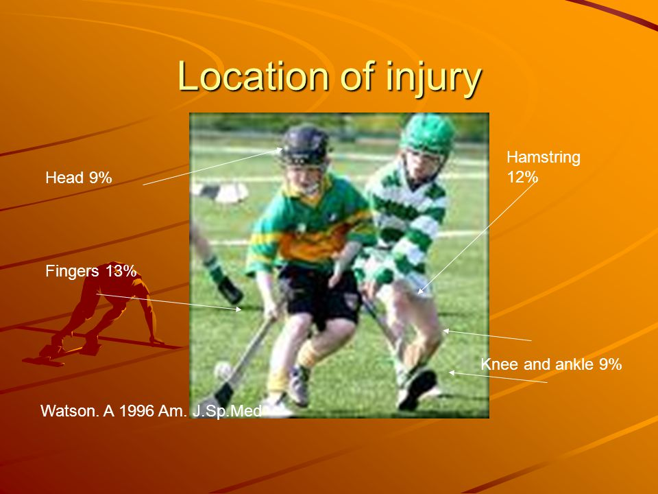 Location of injury Fingers 13% Hamstring 12% Head 9% Knee and ankle 9% Watson. A 1996 Am. J.Sp.Med