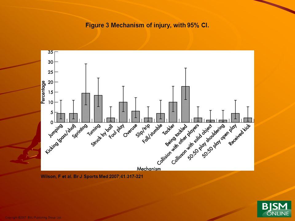 Copyright ©2007 BMJ Publishing Group Ltd. Wilson, F et al. Br J Sports Med 2007;41:317-321 Figure 3 Mechanism of injury, with 95% CI.