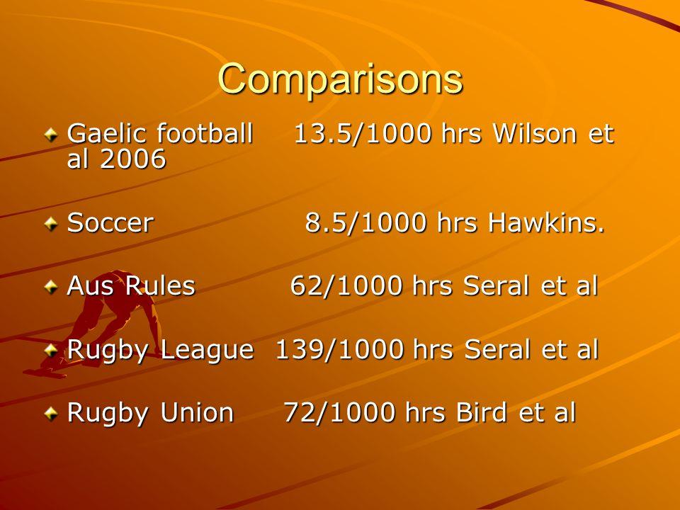 Comparisons Gaelic football 13.5/1000 hrs Wilson et al 2006 Soccer 8.5/1000 hrs Hawkins. Aus Rules 62/1000 hrs Seral et al Rugby League 139/1000 hrs S