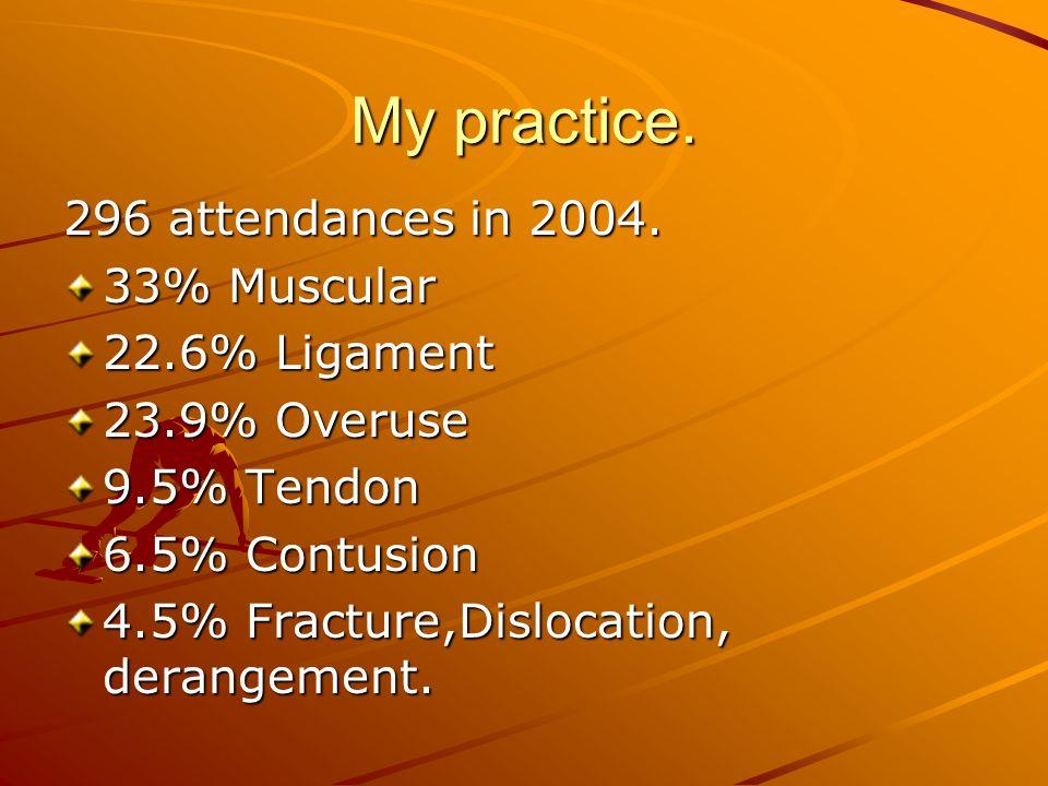 My practice. 296 attendances in 2004. 33% Muscular 22.6% Ligament 23.9% Overuse 9.5% Tendon 6.5% Contusion 4.5% Fracture,Dislocation, derangement.