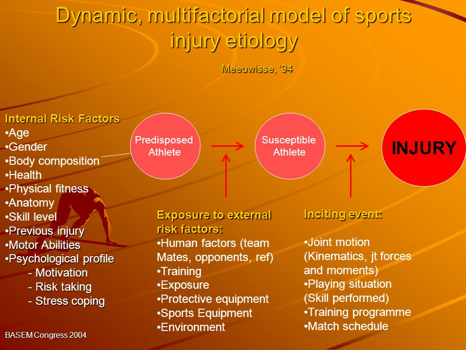 Dynamic, multifactorial model of sports injury etiology Meeuwisse, 94 Internal Risk Factors Age Gender Body composition Health Physical fitness Anatom