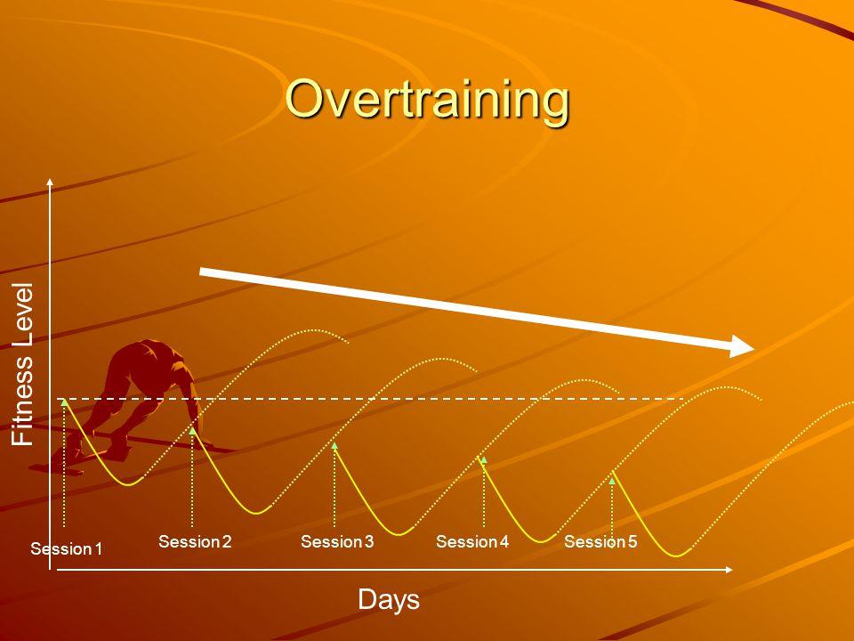 Overtraining Fitness Level Days Session 1 Session 2Session 3Session 4Session 5