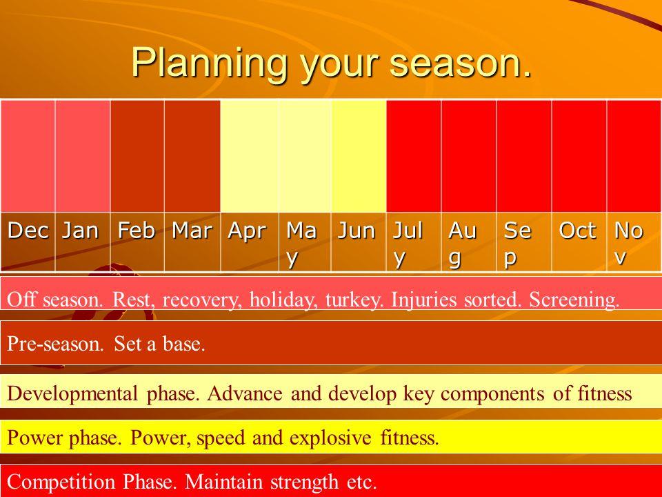 Planning your season. DecJanFebMarApr Ma y Jun Jul y Au g Se p Oct No v Off season. Rest, recovery, holiday, turkey. Injuries sorted. Screening. Pre-s