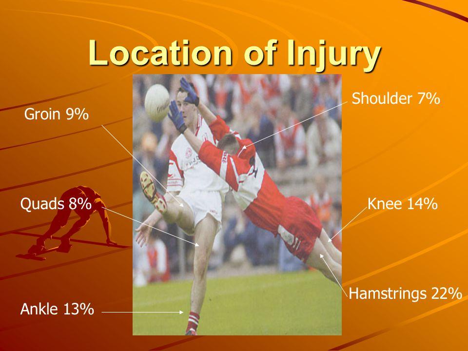 Shoulder 7% Hamstrings 22% Quads 8%Knee 14% Ankle 13% Groin 9%