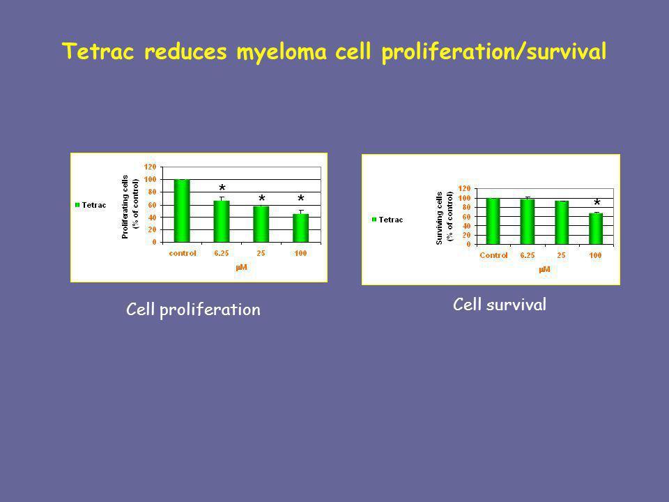 * * * Tetrac reduces myeloma cell proliferation/survival Cell proliferation Cell survival *