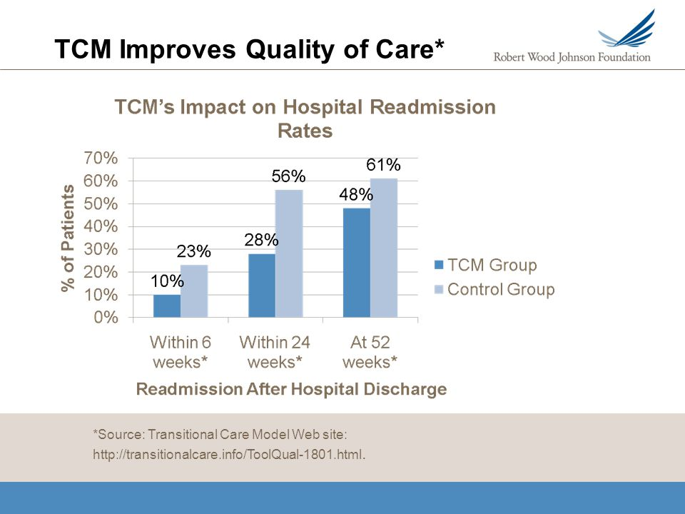 TCM Improves Quality of Care* *Source: Transitional Care Model Web site: http://transitionalcare.info/ToolQual-1801.html.