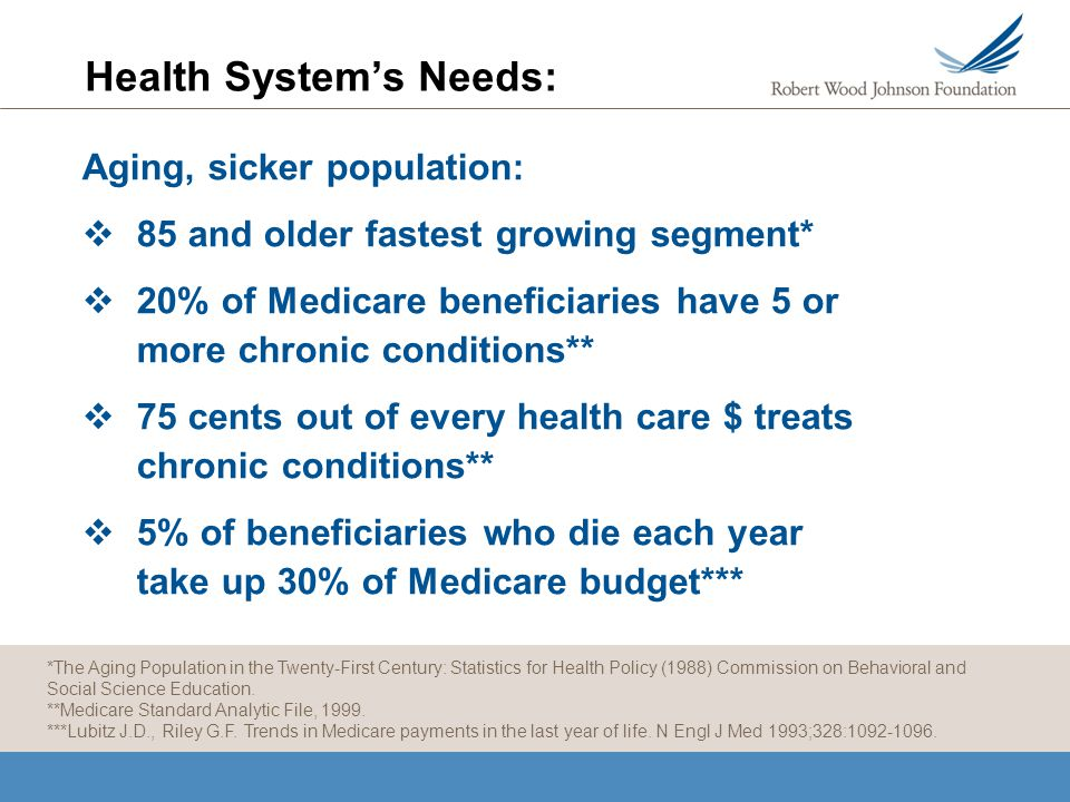Health Systems Needs: Aging, sicker population: 85 and older fastest growing segment* 20% of Medicare beneficiaries have 5 or more chronic conditions** 75 cents out of every health care $ treats chronic conditions** 5% of beneficiaries who die each year take up 30% of Medicare budget*** *The Aging Population in the Twenty-First Century: Statistics for Health Policy (1988) Commission on Behavioral and Social Science Education.