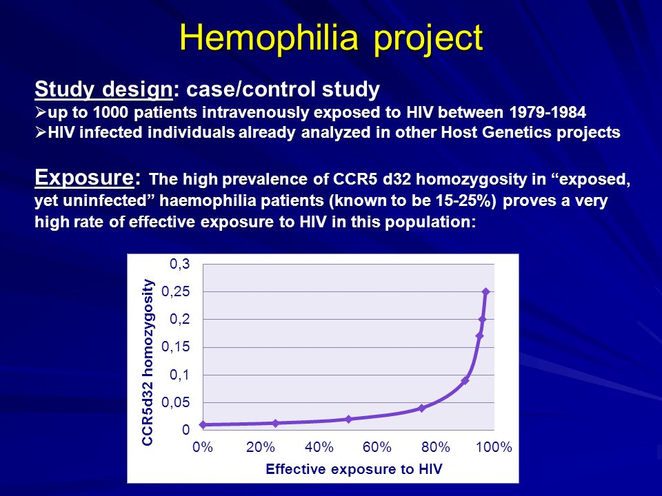 Hemophilia project Study design: case/control study up to 1000 patients intravenously exposed to HIV between 1979-1984 up to 1000 patients intravenously exposed to HIV between 1979-1984 HIV infected individuals already analyzed in other Host Genetics projects HIV infected individuals already analyzed in other Host Genetics projects Exposure: The high prevalence of CCR5 d32 homozygosity in exposed, yet uninfected haemophilia patients (known to be 15-25%) proves a very high rate of effective exposure to HIV in this population: