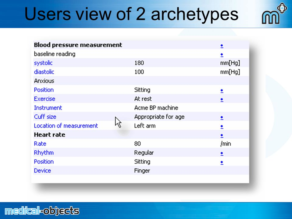 Users view of 2 archetypes