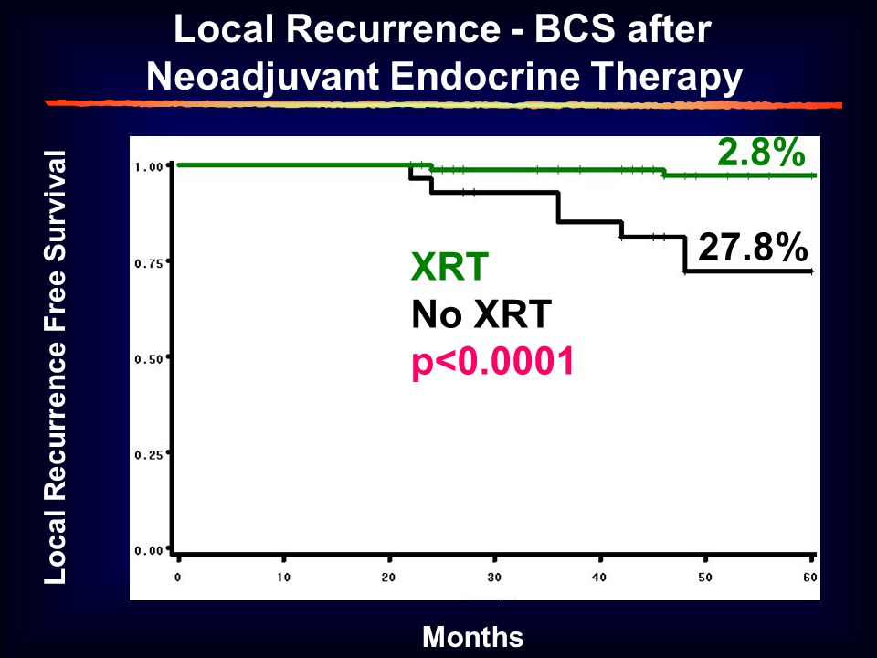 Local Recurrence Free Survival Months XRT No XRT p<0.0001 Local Recurrence - BCS after Neoadjuvant Endocrine Therapy 27.8% 2.8%