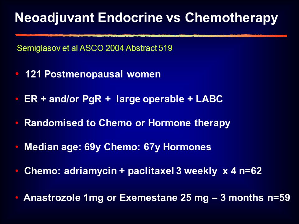 Neoadjuvant Endocrine vs Chemotherapy 121 Postmenopausal women ER + and/or PgR + large operable + LABC Randomised to Chemo or Hormone therapy Median age: 69y Chemo: 67y Hormones Chemo: adriamycin + paclitaxel 3 weekly x 4 n=62 Anastrozole 1mg or Exemestane 25 mg – 3 months n=59 Semiglasov et al ASCO 2004 Abstract 519