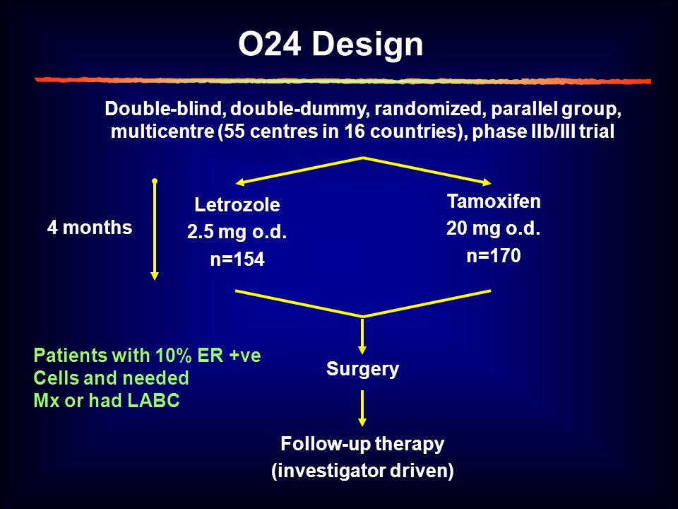 O24 Design Double-blind, double-dummy, randomized, parallel group, multicentre (55 centres in 16 countries), phase IIb/III trial Letrozole 2.5 mg o.d.