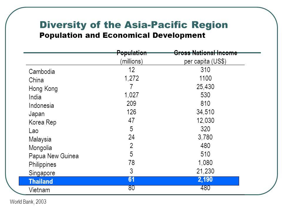 Diversity of the Asia-Pacific Region Population and Economical Development Cambodia China Hong Kong India Indonesia Japan Korea Rep Lao Malaysia Mongolia Papua New Guinea Philippines Singapore Thailand Vietnam Population (millions) 12 1,272 7 1,027 209 126 47 5 24 2 5 78 3 61 80 Gross National Income per capita (US$) 310 1100 25,430 530 810 34,510 12,030 320 3,780 480 510 1,080 21,230 2,190 480 World Bank, 2003