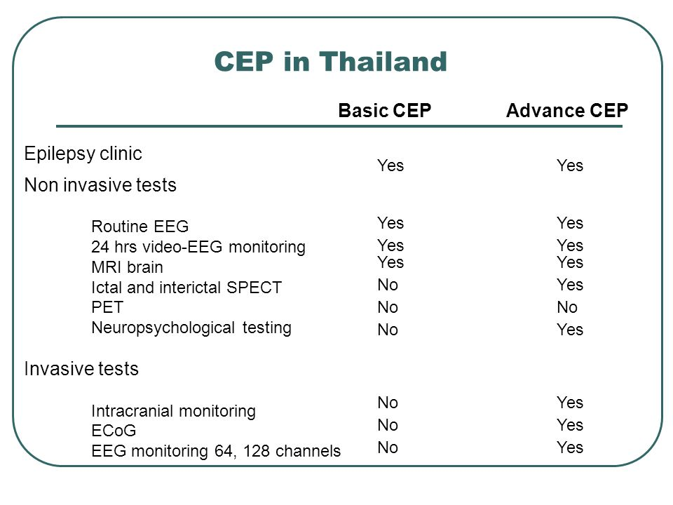 CEP in Thailand Basic CEPAdvance CEP Non invasive tests Routine EEG 24 hrs video-EEG monitoring MRI brain Ictal and interictal SPECT PET Neuropsychological testing Invasive tests Intracranial monitoring ECoG EEG monitoring 64, 128 channels Yes NoYes No Yes NoYes NoYes NoYes Epilepsy clinic Yes