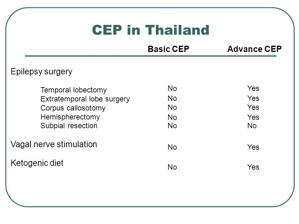 CEP in Thailand Basic CEPAdvance CEP Epilepsy surgery Temporal lobectomy Extratemporal lobe surgery Corpus callosotomy Hemispherectomy Subpial resection Vagal nerve stimulation Ketogenic diet NoYes NoYes NoYes NoYes No Yes NoYes