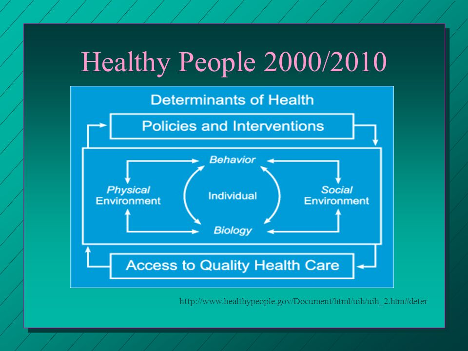 Healthy People 2000/2010