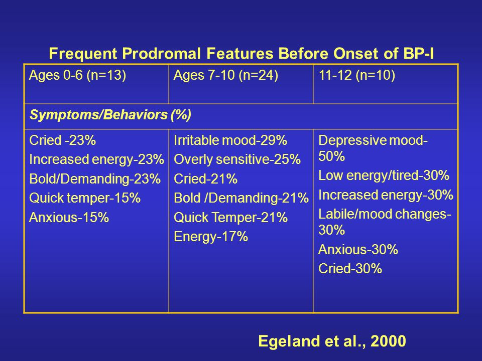 Frequent Prodromal Features Before Onset of BP-I Ages 0-6 (n=13)Ages 7-10 (n=24)11-12 (n=10) Symptoms/Behaviors (%) Cried -23% Increased energy-23% Bo