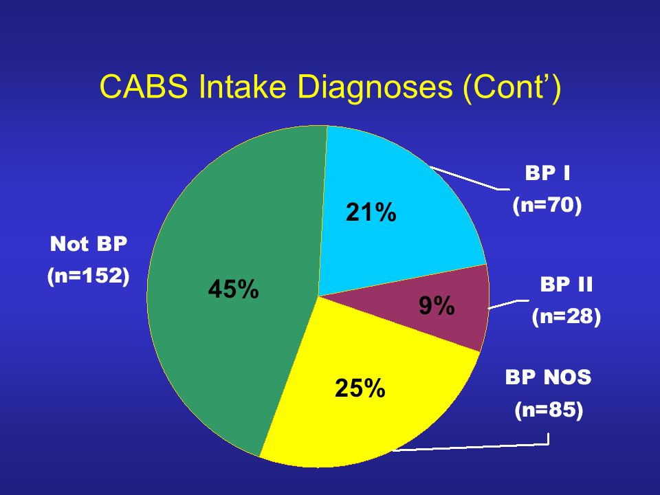 CABS Intake Diagnoses (Cont) 45% 21% 9% 25%