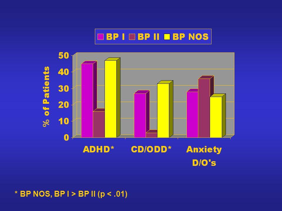* BP NOS, BP I > BP II (p <.01)