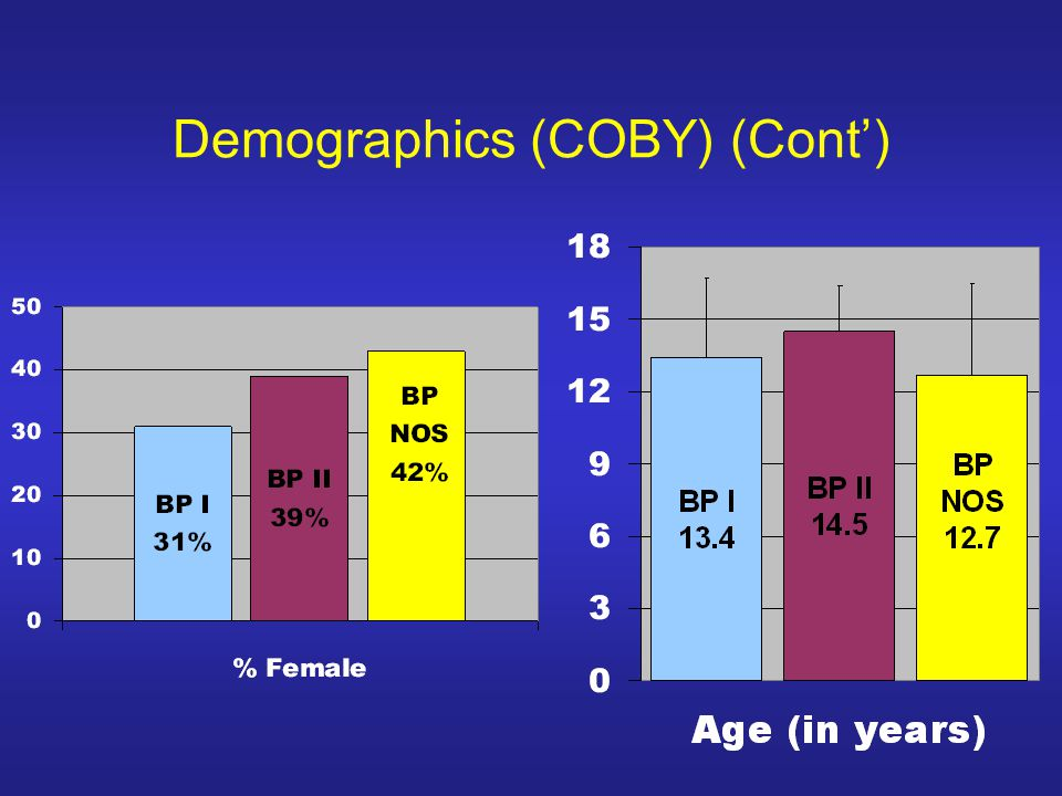 Demographics (COBY) (Cont)