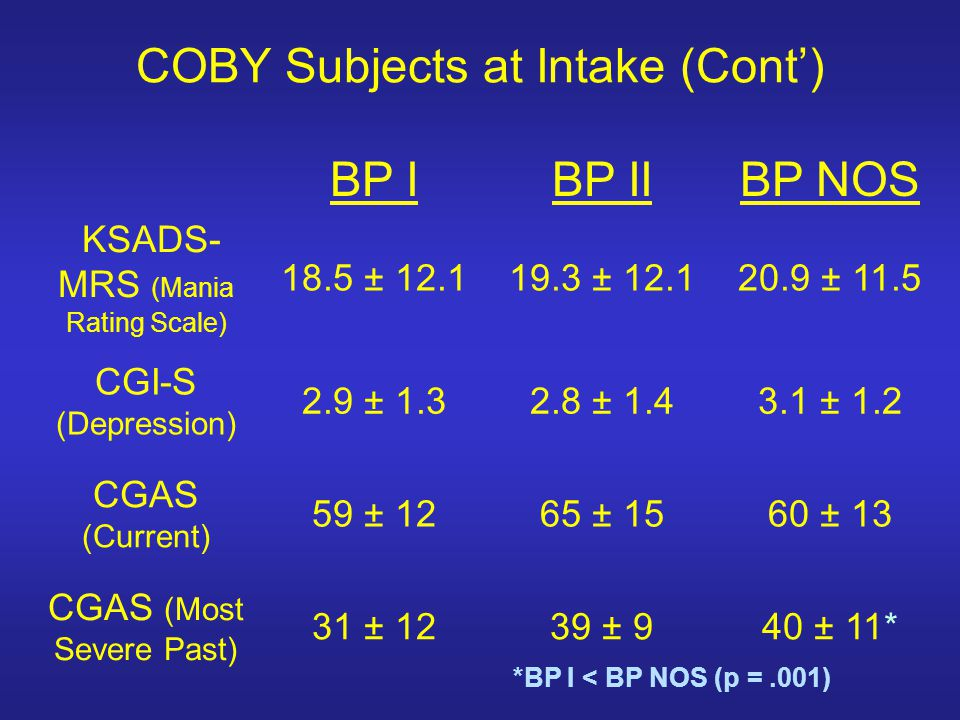 COBY Subjects at Intake (Cont) BP IBP IIBP NOS KSADS- MRS (Mania Rating Scale) 18.5 ± 12.119.3 ± 12.120.9 ± 11.5 CGI-S (Depression) 2.9 ± 1.32.8 ± 1.4