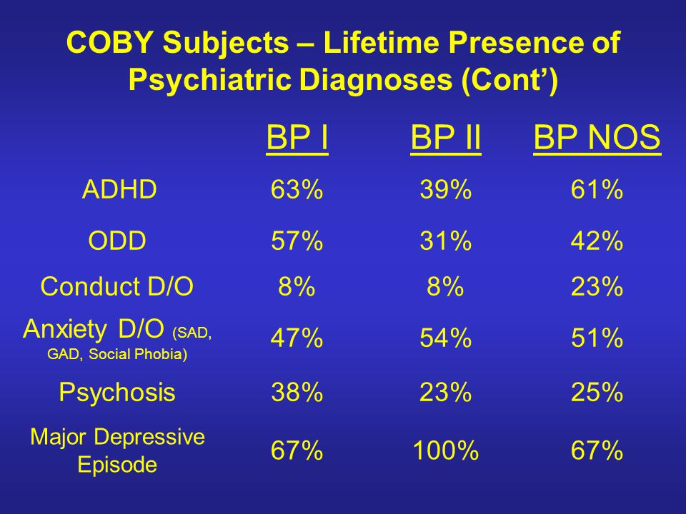 COBY Subjects – Lifetime Presence of Psychiatric Diagnoses (Cont) BP IBP IIBP NOS ADHD63%39%61% ODD57%31%42% Conduct D/O8% 23% Anxiety D/O (SAD, GAD,