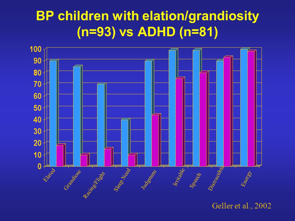 BP children with elation/grandiosity (n=93) vs ADHD (n=81) Elated Grandiose Racing/Flight Sleep Need Judgmen t Irritable Speech Distractible Energy Geller et al., 2002