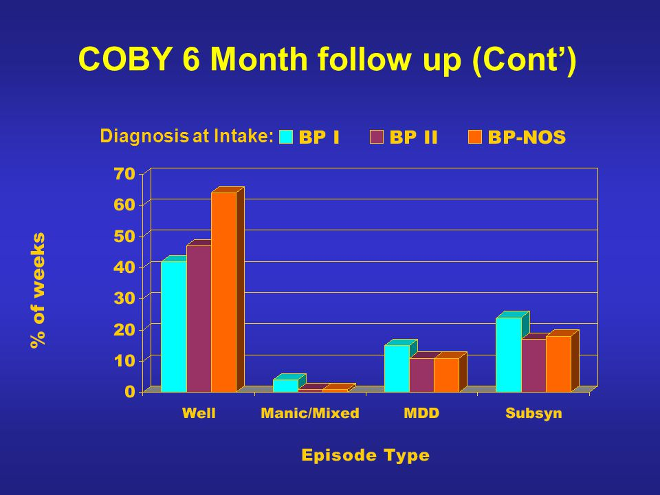COBY 6 Month follow up (Cont) Diagnosis at Intake: