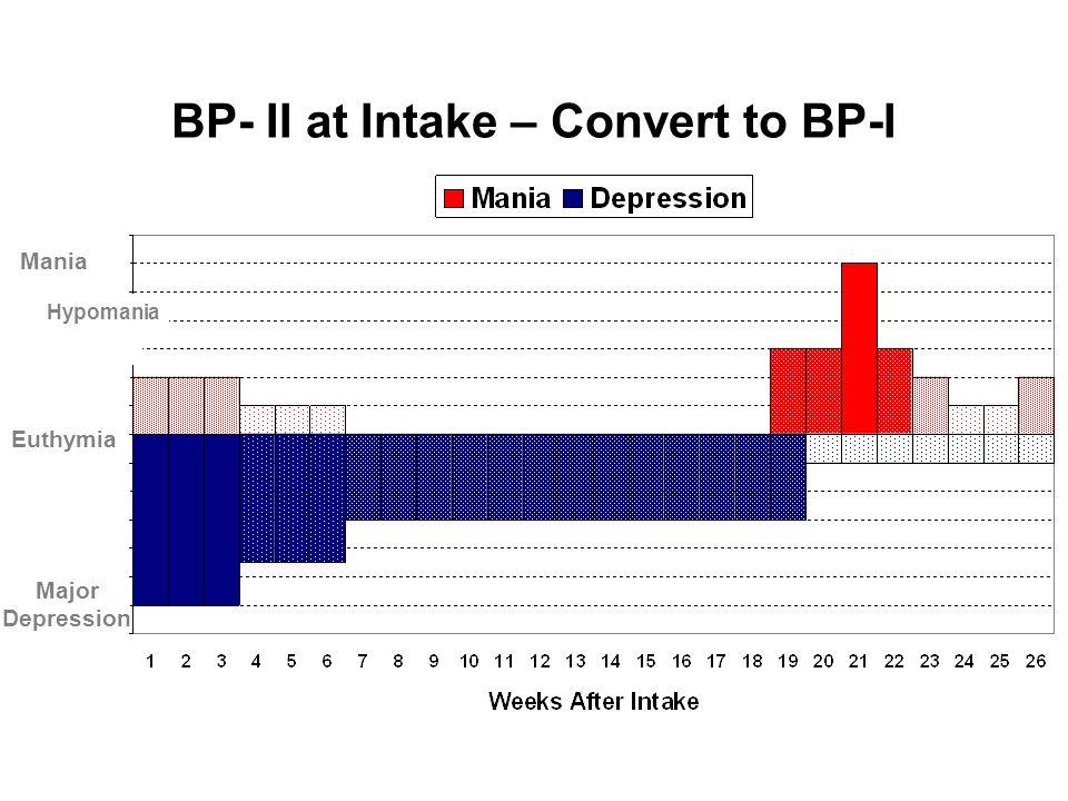 BP- II at Intake – Convert to BP-I Mania Hypomania Euthymia Major Depression