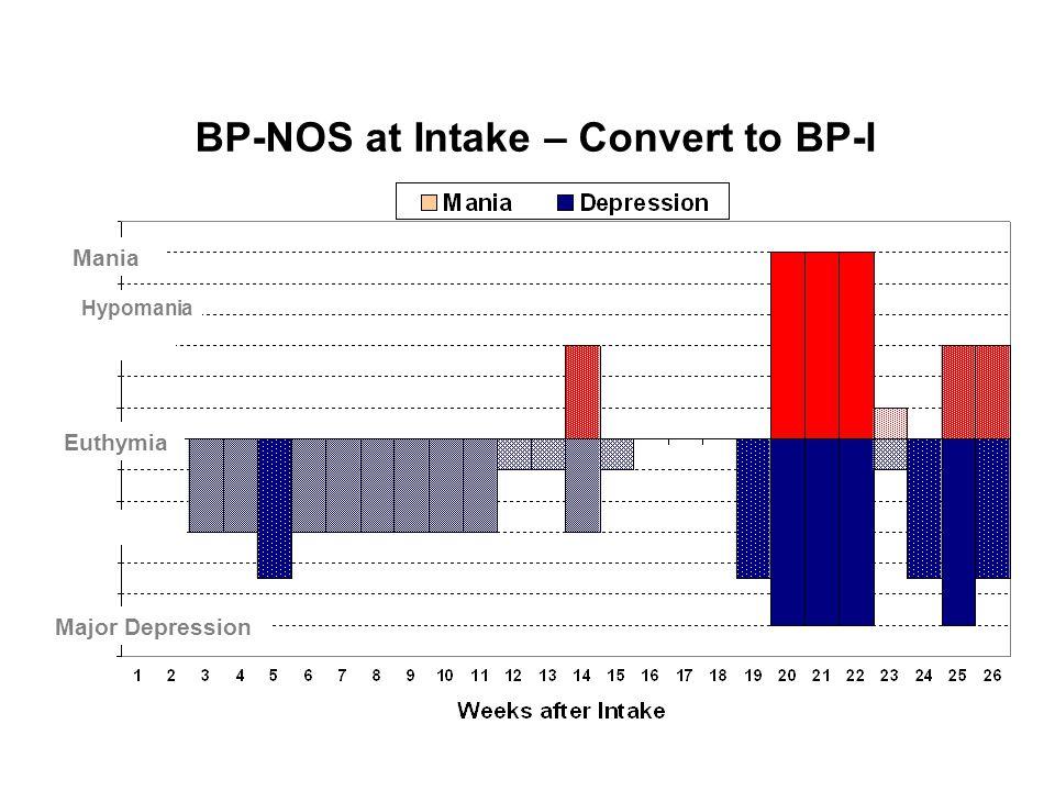 BP-NOS at Intake – Convert to BP-I Hypomania Mania Major Depression Euthymia