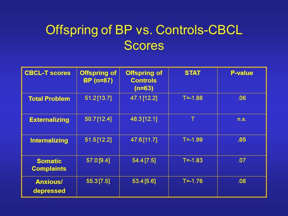 Offspring of BP vs.