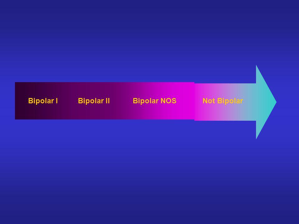 Bipolar NOSBipolar IIBipolar INot Bipolar