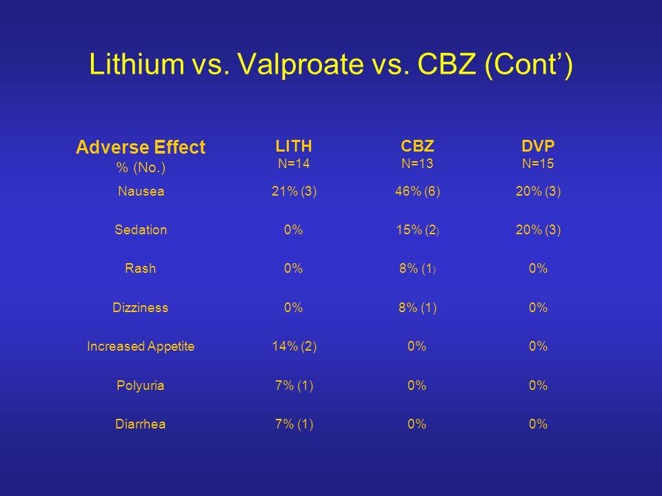 Lithium vs.Valproate vs.