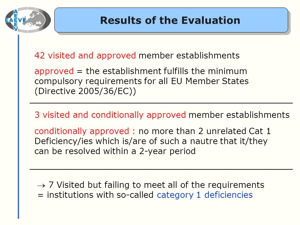 Results of the Evaluation 42 visited and approved member establishments approved = the establishment fulfills the minimum compulsory requirements for all EU Member States (Directive 2005/36/EC)) 3 visited and conditionally approved member establishments conditionally approved : no more than 2 unrelated Cat 1 Deficiency/ies which is/are of such a nautre that it/they can be resolved within a 2-year period 7 Visited but failing to meet all of the requirements = institutions with so-called category 1 deficiencies