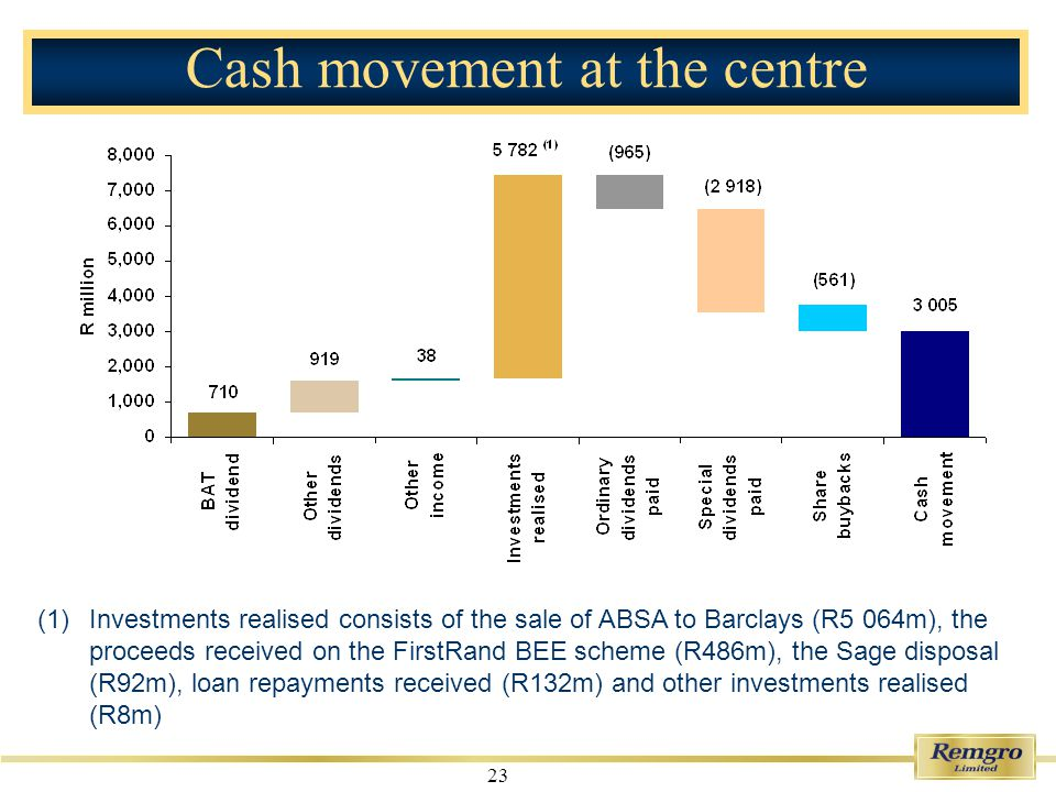 23 Cash movement at the centre (1)Investments realised consists of the sale of ABSA to Barclays (R5 064m), the proceeds received on the FirstRand BEE scheme (R486m), the Sage disposal (R92m), loan repayments received (R132m) and other investments realised (R8m)