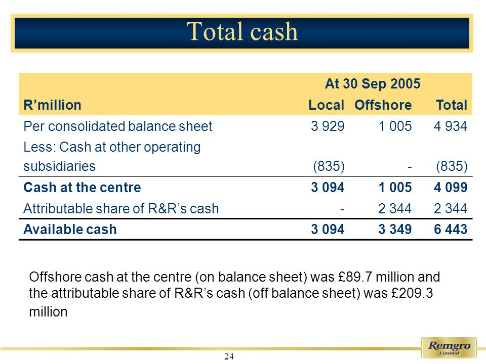 24 Total cash At 30 Sep 2005 RmillionLocalOffshoreTotal Per consolidated balance sheet3 9291 0054 934 Less: Cash at other operating subsidiaries(835)- Cash at the centre3 0941 0054 099 Attributable share of R&Rs cash-2 344 Available cash3 0943 3496 443 Offshore cash at the centre (on balance sheet) was £89.7 million and the attributable share of R&Rs cash (off balance sheet) was £209.3 million