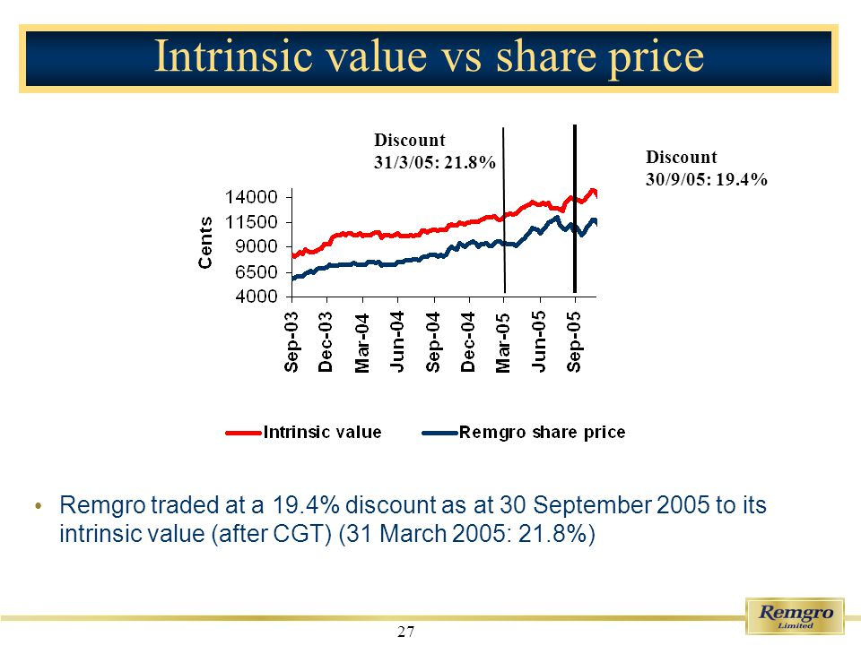 27 Discount 30/9/05: 19.4% Intrinsic value vs share price Remgro traded at a 19.4% discount as at 30 September 2005 to its intrinsic value (after CGT) (31 March 2005: 21.8%) Discount 31/3/05: 21.8%