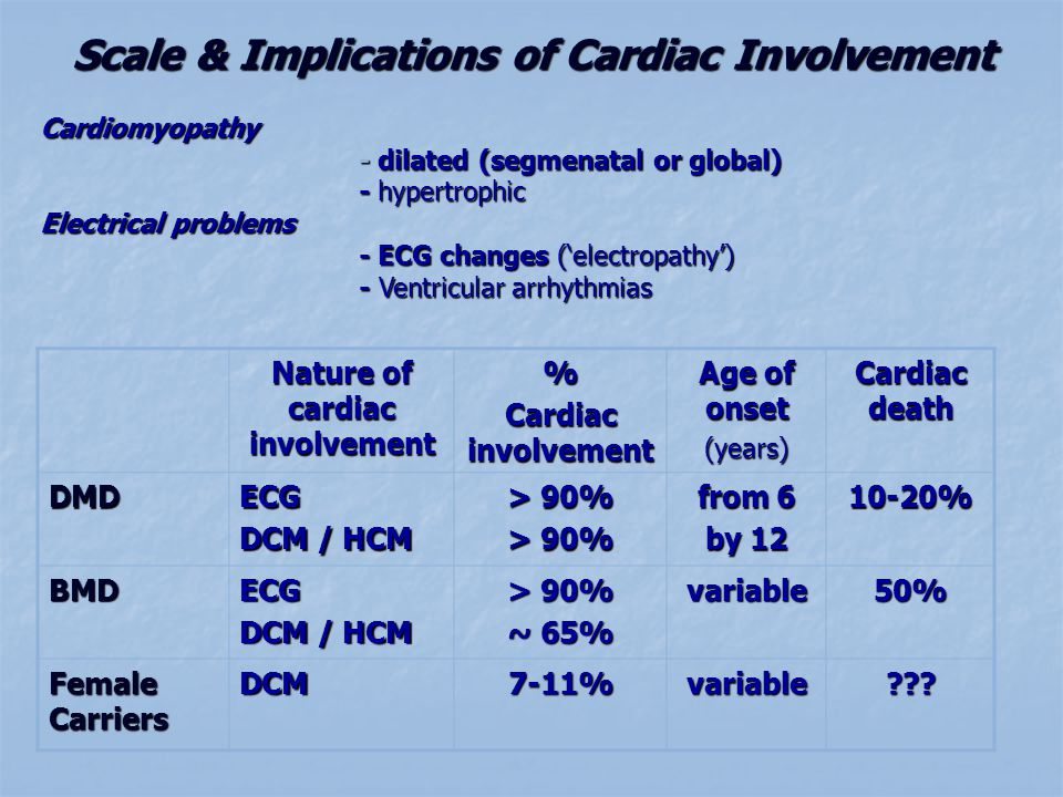 Scale & Implications of Cardiac Involvement Nature of cardiac involvement % Cardiac involvement Age of onset (years) Cardiac death DMDECG DCM / HCM > 90% from 6 by 12 10-20% BMDECG DCM / HCM > 90% ~ 65% variable50% Female Carriers DCM7-11%variable??.