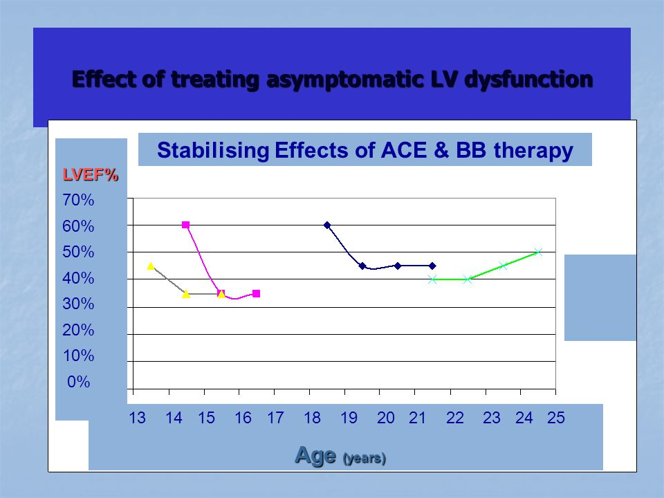 Effect of treating asymptomatic LV dysfunction LVEF% 70% 60% 50% 40% 30% 20% 10% 0% 13 14 15 16 17 18 19 20 21 22 23 24 25 Age (years) Stabilising Effects of ACE & BB therapy