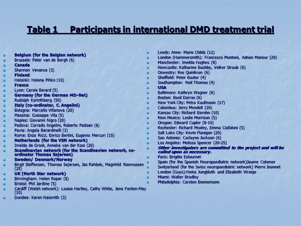 Table 1 Participants in international DMD treatment trial Belgium (for the Belgian network) Belgium (for the Belgian network) Brussels: Peter van de Bergh (6) Brussels: Peter van de Bergh (6) Canada Canada Shannon Venance (3) Shannon Venance (3) Finland Finland Helsinki: Helena Pihko (10) Helsinki: Helena Pihko (10) France France Lyon: Carole Berard (5) Lyon: Carole Berard (5) Germany (for the German MD-Net) Germany (for the German MD-Net) Rudolph Korinthberg (50) Rudolph Korinthberg (50) Italy (co-ordinator, C.