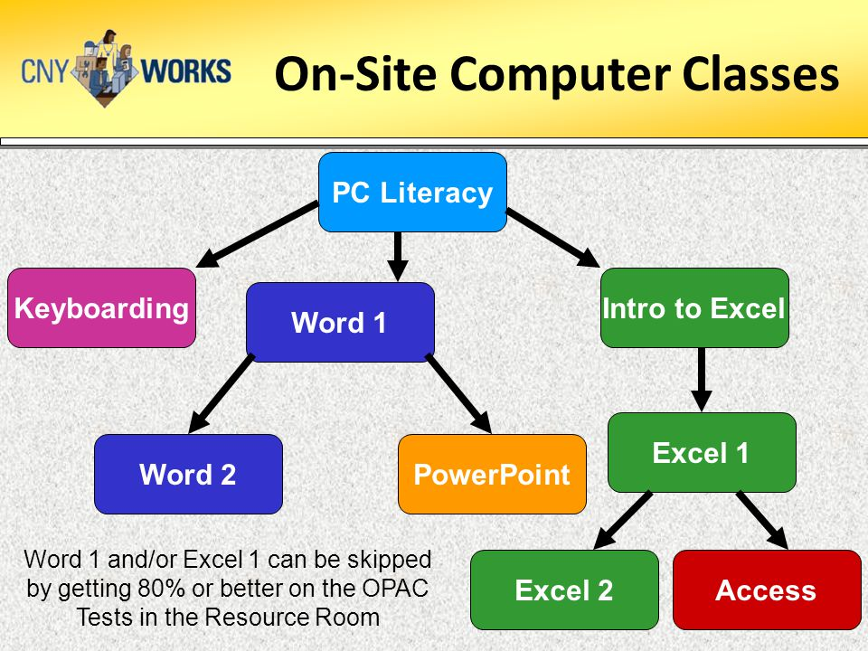 On-Site Computer Classes Keyboarding PC Literacy PowerPointWord 2 AccessExcel 2 Word 1 Intro to Excel Excel 1 Word 1 and/or Excel 1 can be skipped by getting 80% or better on the OPAC Tests in the Resource Room