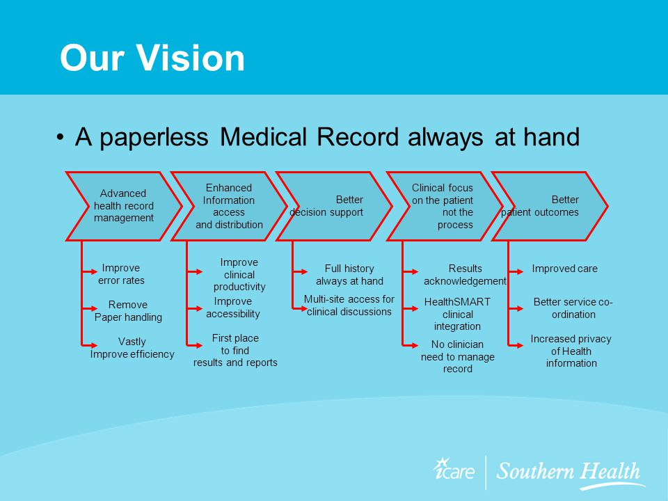Our Vision A paperless Medical Record always at hand Advanced health record management Improve error rates Remove Paper handling Vastly Improve efficiency Enhanced Information access and distribution Improve clinical productivity Improve accessibility First place to find results and reports Better decision support Full history always at hand Multi-site access for clinical discussions Clinical focus on the patient not the process Results acknowledgement HealthSMART clinical integration No clinician need to manage record Better patient outcomes Improved care Better service co- ordination Increased privacy of Health information