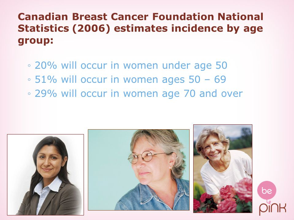 Canadian Breast Cancer Foundation National Statistics (2006) estimates incidence by age group: 20% will occur in women under age 50 51% will occur in