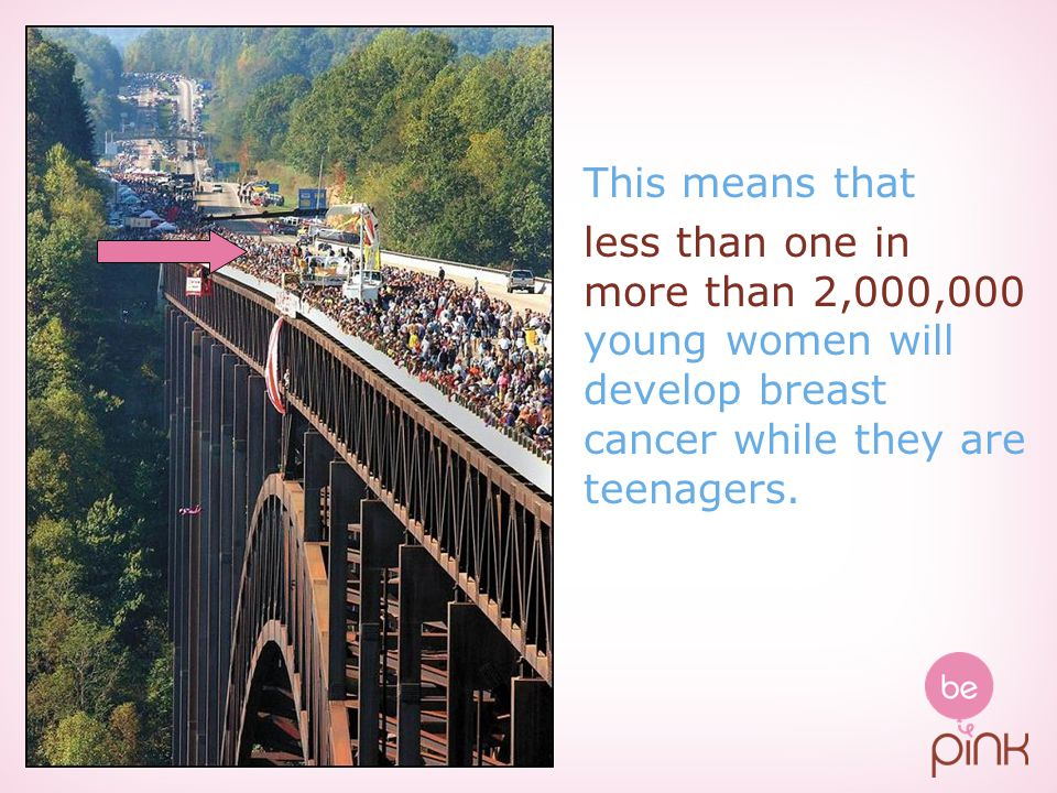 This means that less than one in more than 2,000,000 young women will develop breast cancer while they are teenagers.