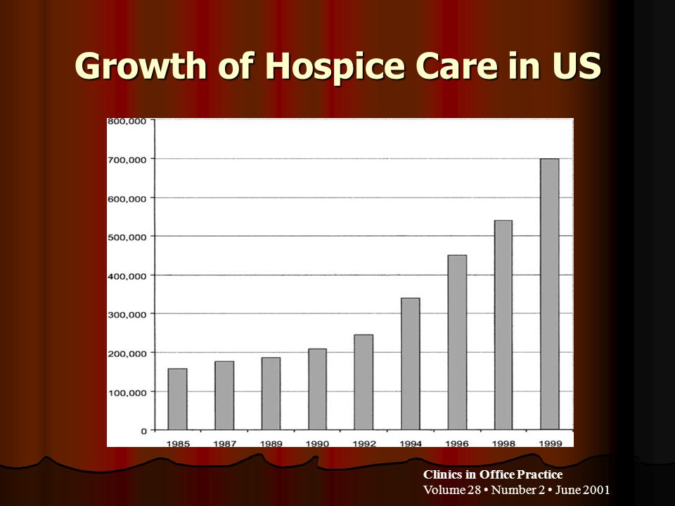 Growth of Hospice Care in US Clinics in Office Practice Volume 28 Number 2 June 2001