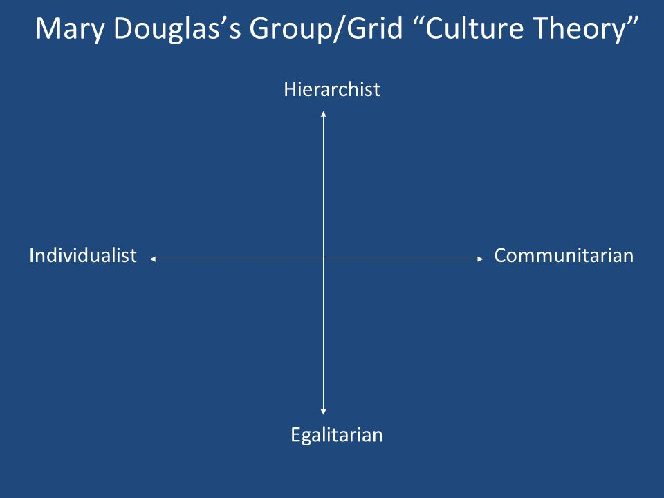 Hierarchist Egalitarian CommunitarianIndividualist Mary Douglass Group/Grid Culture Theory